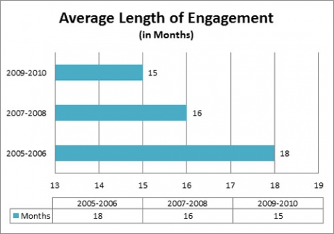 Average Amount Of Time Dating Before Marriage Average Time To